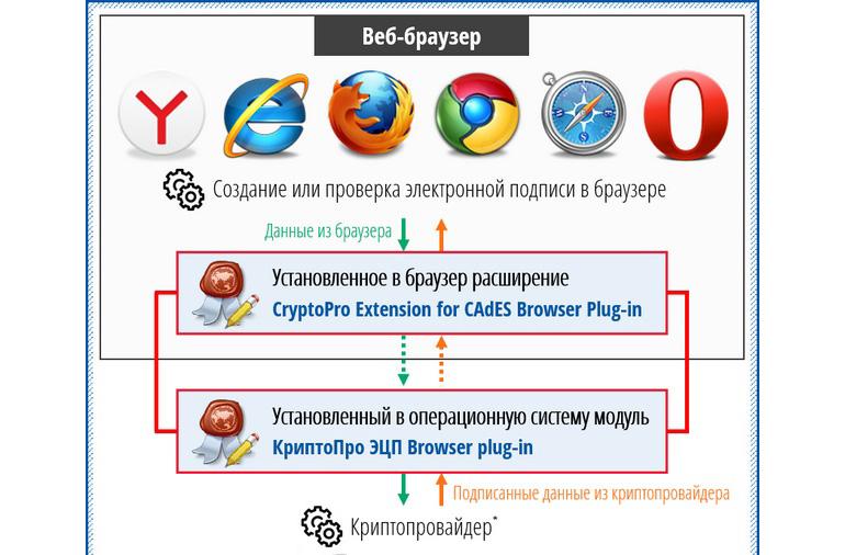 КриптоПро ЭЦП Browser plug in